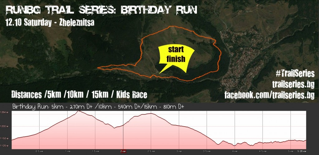Birthday run map