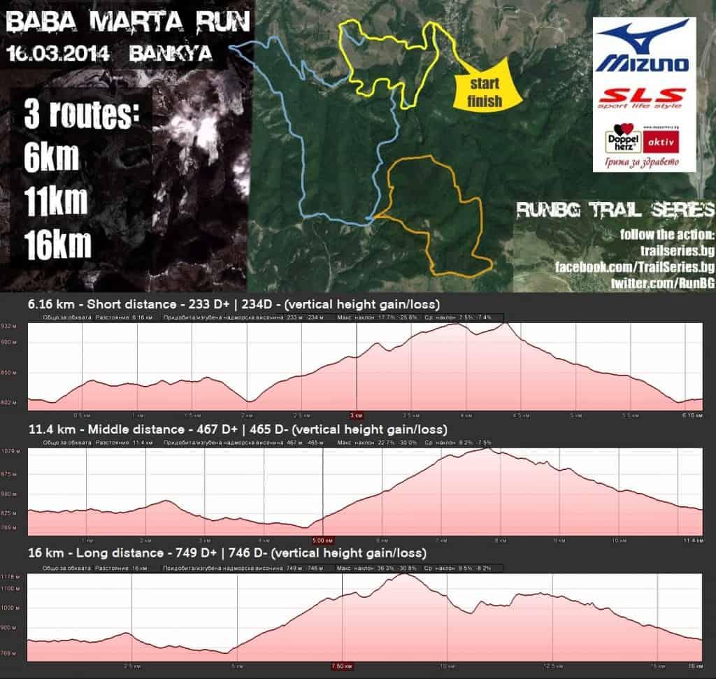 Baba Marta Run - карта