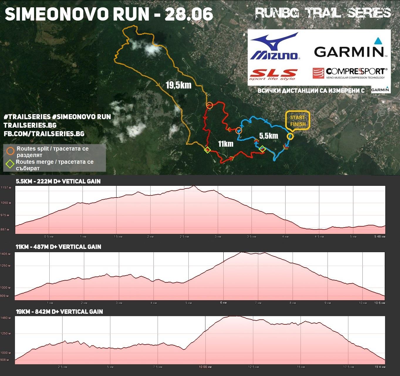 SIMEONOVO RUN MAP.png