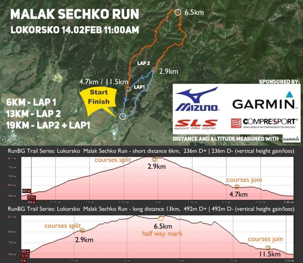 Malak Sechko Run - map