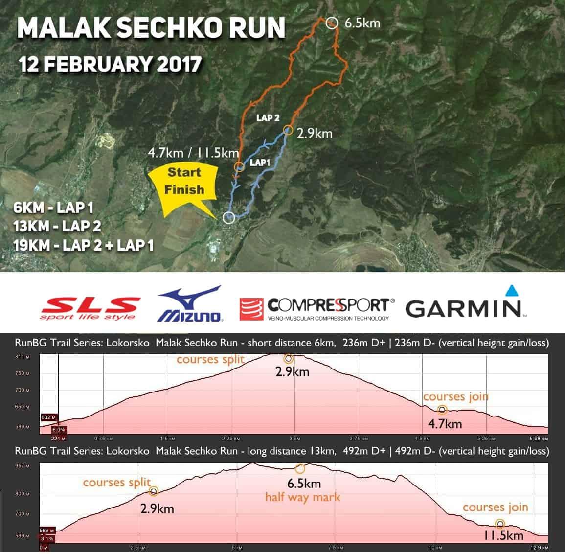Malak Sechko Run - map - 2017